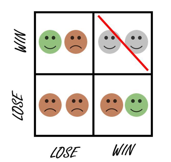tout le monde ne peut pas gagner