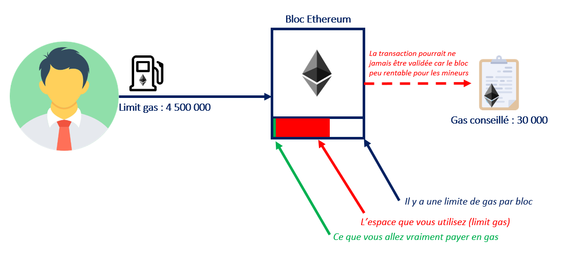 ethereum-limit-gas-block