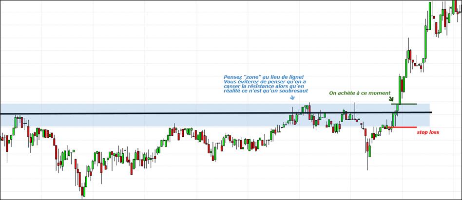 exemple d'une résistance en trading