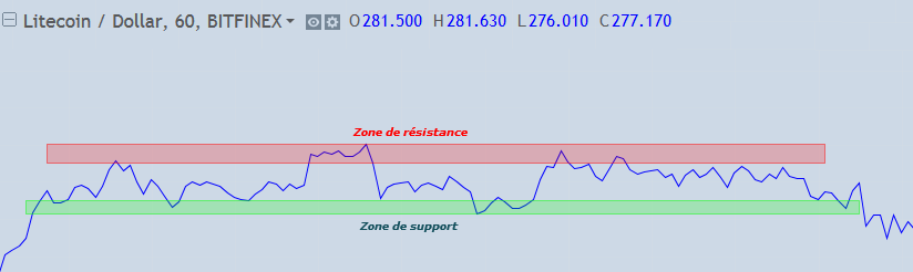 support-resistance-definition-crypto-trading