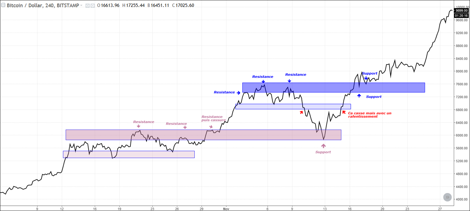 support-resistance-explication