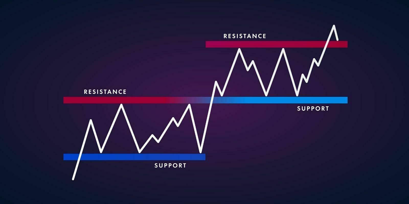 Leçon AT #2 : Supports et Résistances