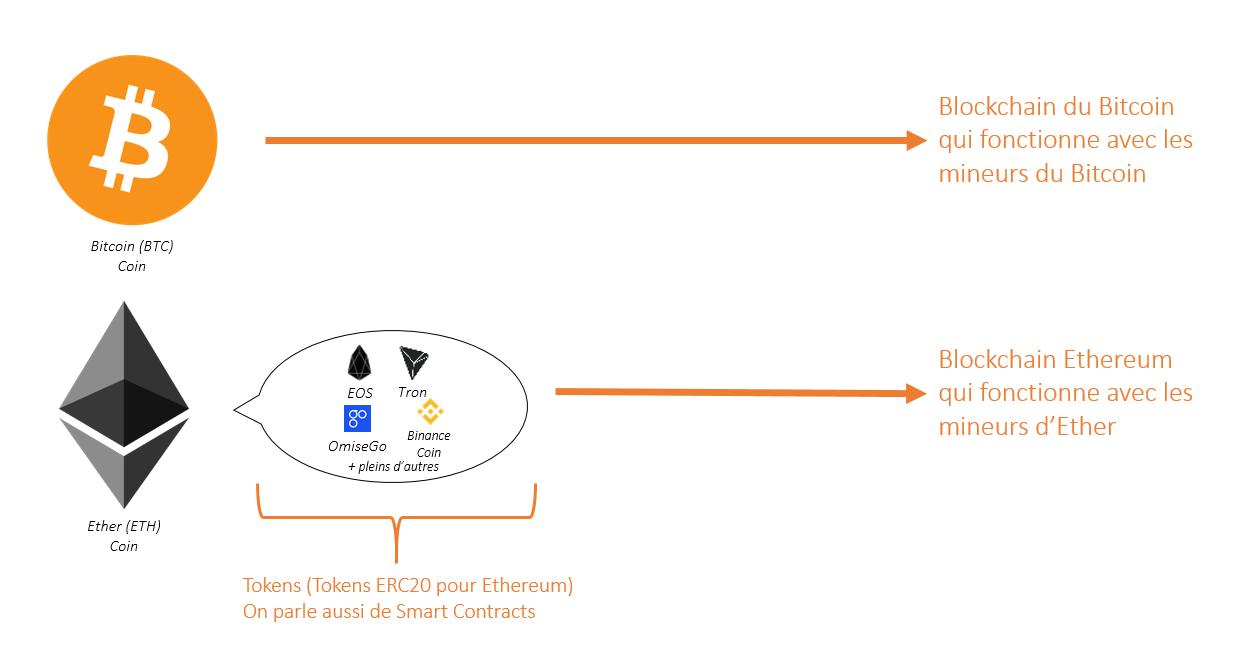 comparaison écosystème bitcoin et ethereum