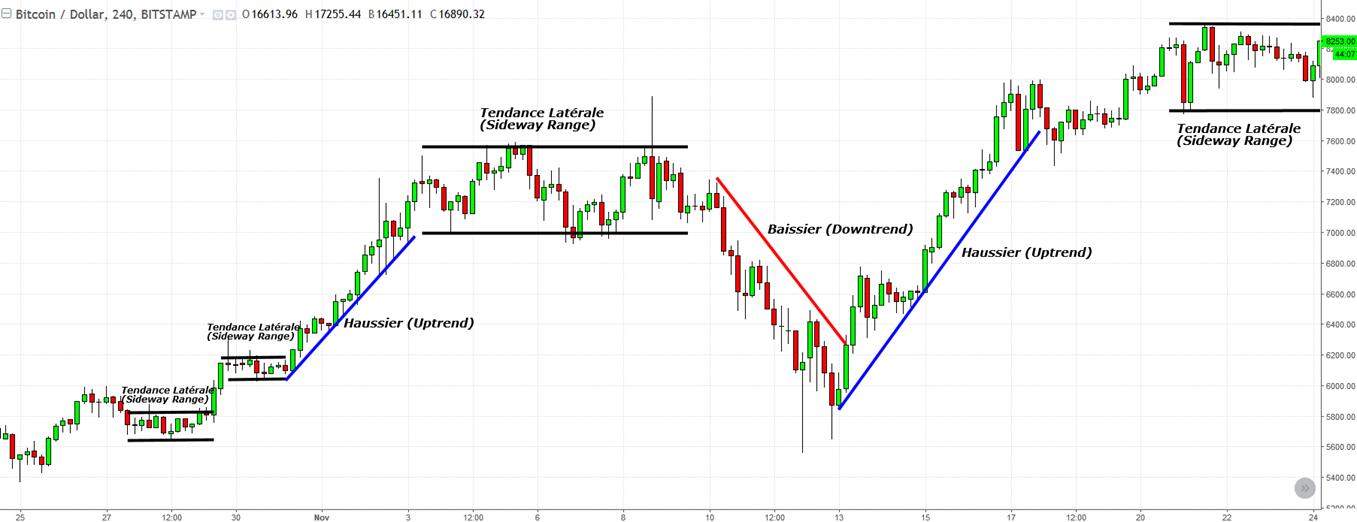 ligne-tendance-trading