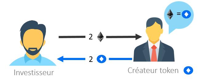 schéma qui explique le fonctionnement d'une ICO