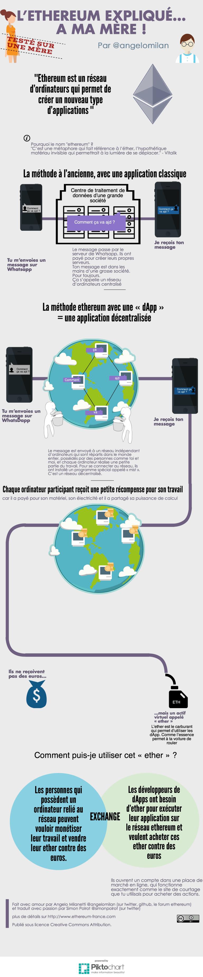 infographie sur ethereum