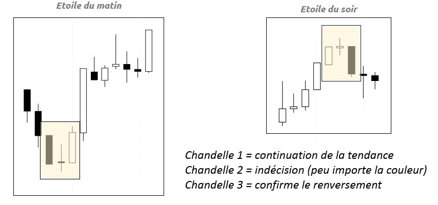 différents types de chandelles en trading de cryptomonnaies