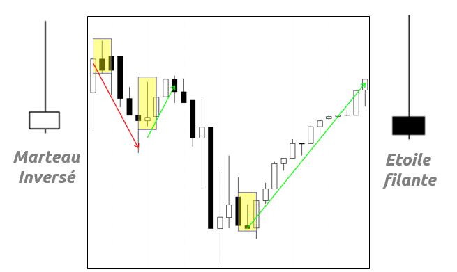 etoile crypto trading