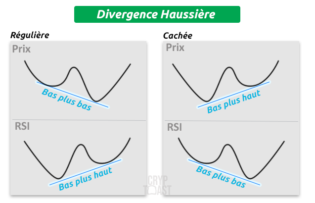 rsi-divergence-haussiere
