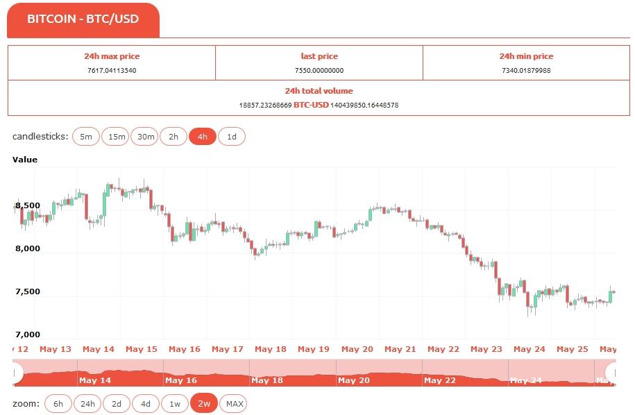sito versare trader bitcoin