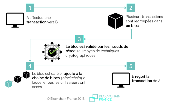 fonctionnement de la technologie blockchain