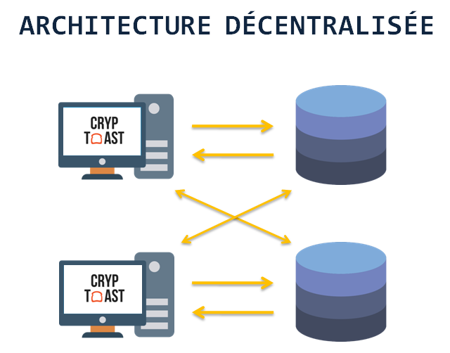 architecture decentralisee