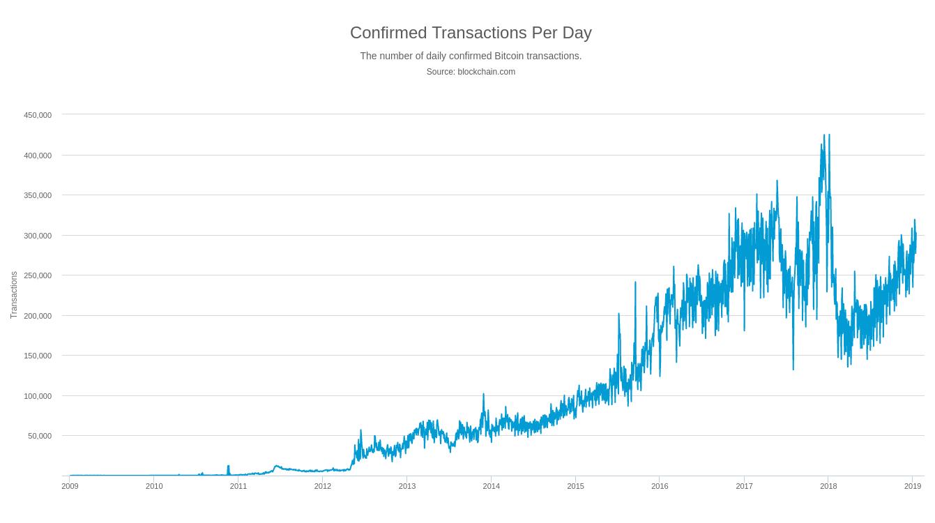 transactions journalières bitcoin cash
