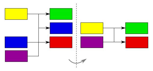 Sectionnage de deux transactions