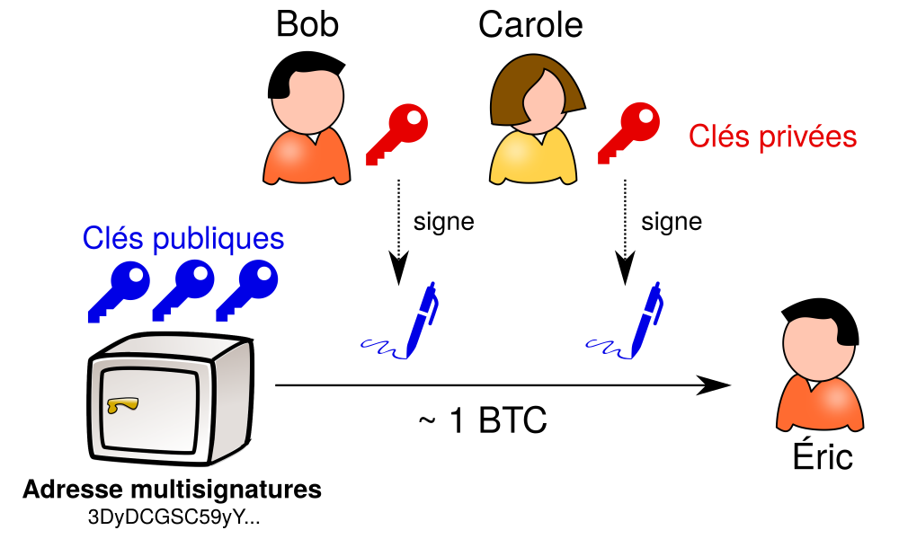Multi-signature d'une transaction