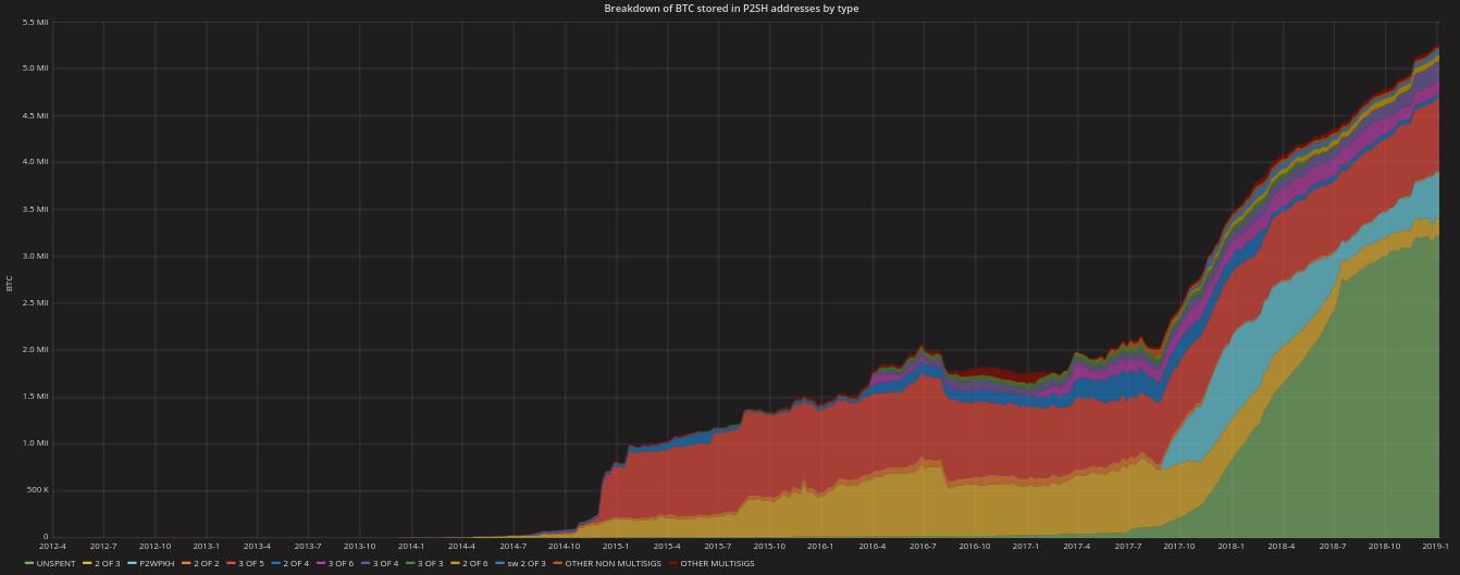 Répartition des bitcoins conservés par les adresses P2SH