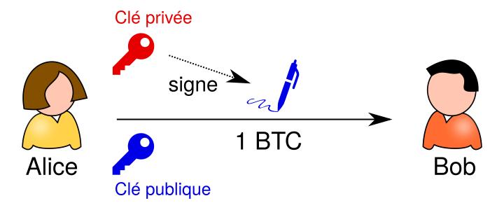 Signature simple