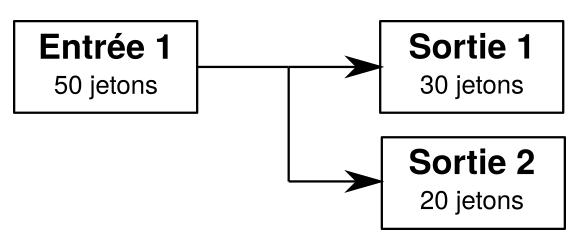Transaction simple à une entrée et deux sorties