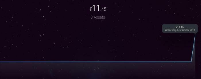 Variation des actifs dans le temps
