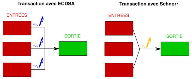 Cross-input aggregation