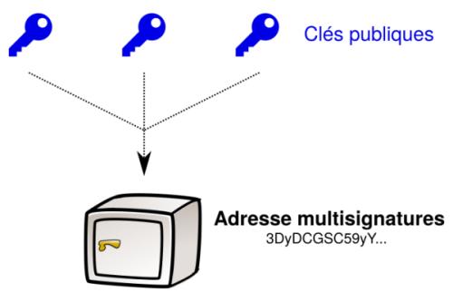 Multisignature avec ECDSA