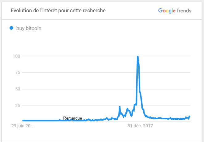 Google Trends Buy Bitcoin