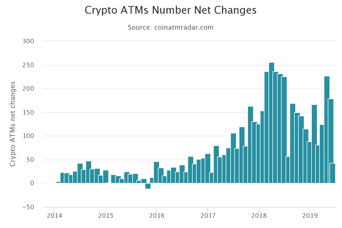Historique quantité ATM Bitcoin