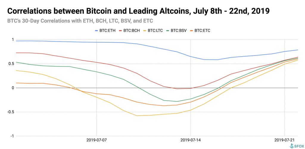 Correlations Bitcoin Ethereum