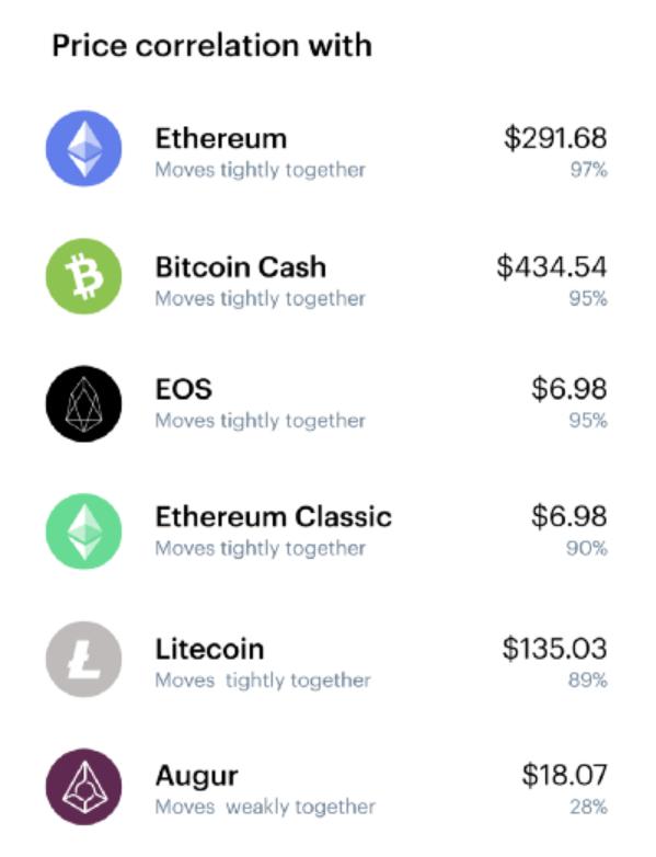 Corrélation des prix