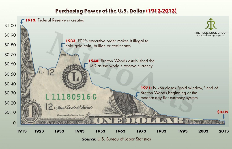Pouvoir d'achat du dollar entre 1913 et 2013