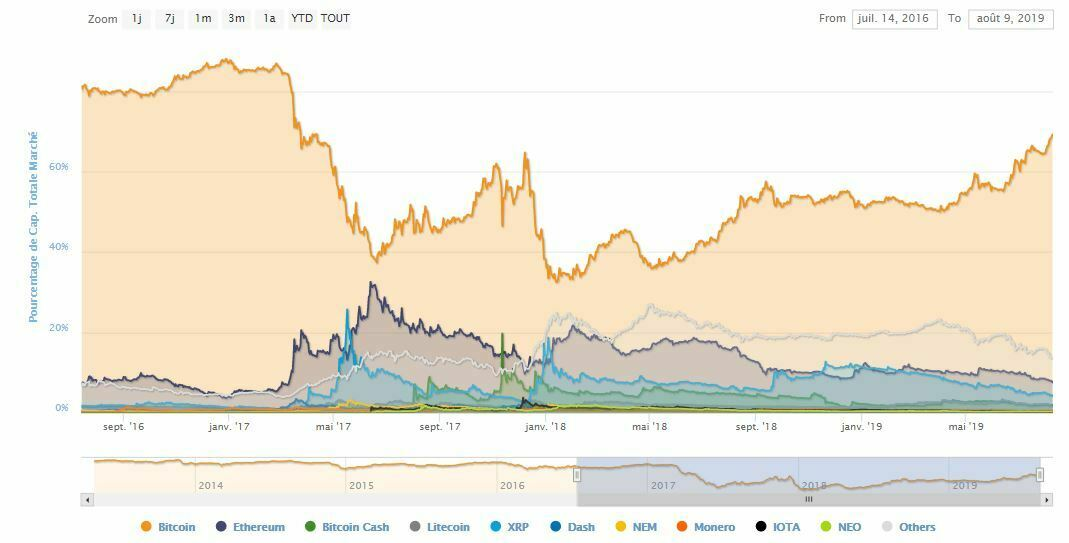 Parts du market cap des cryptos dont Ethereum