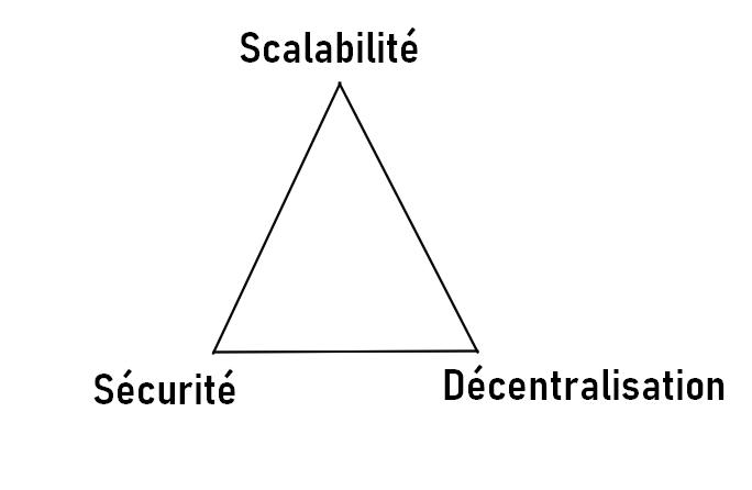 Trilemme des blockchains