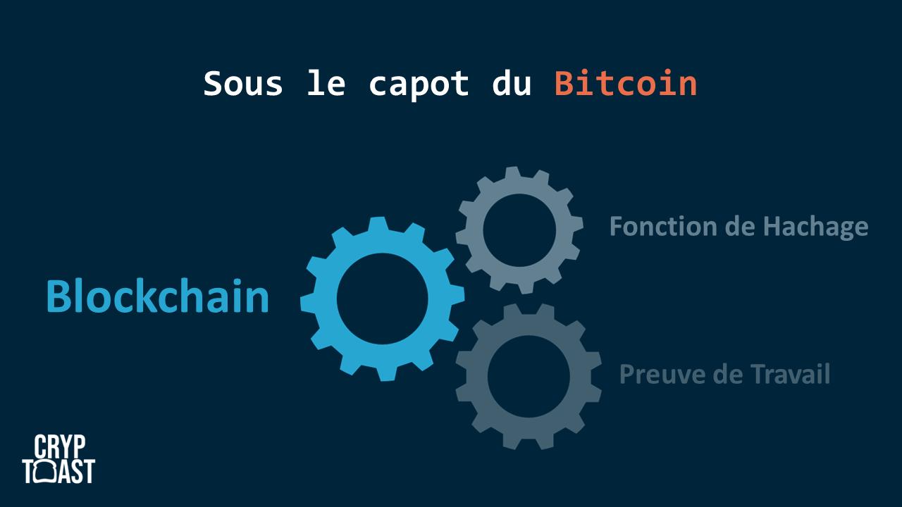 blockchain, fonction de hachage et preuve de travail