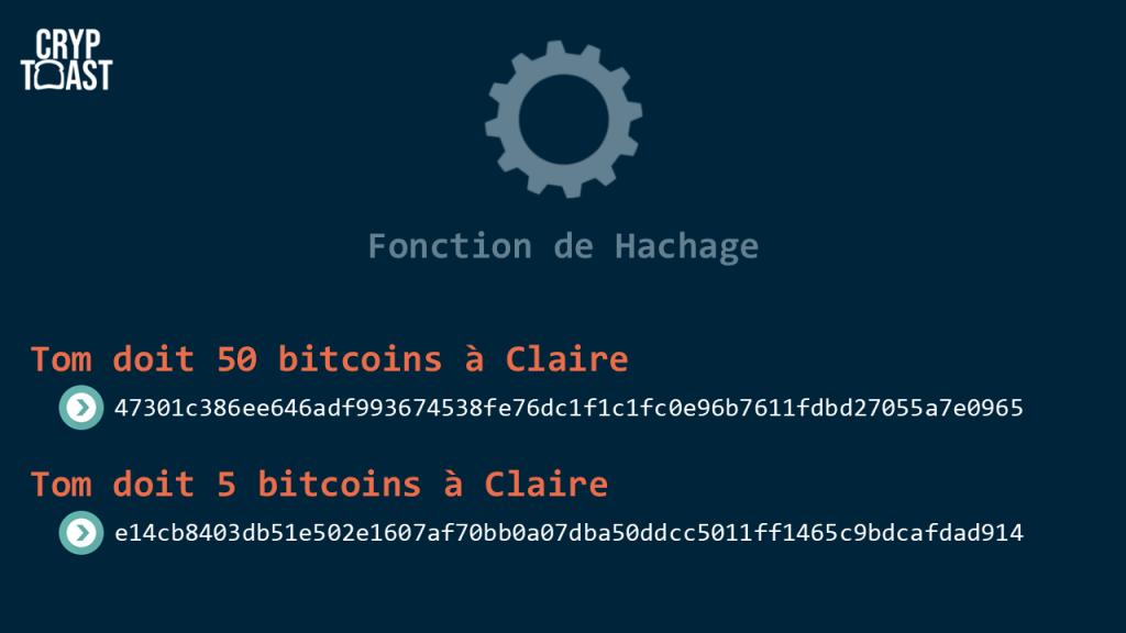 fonction hashage sha256