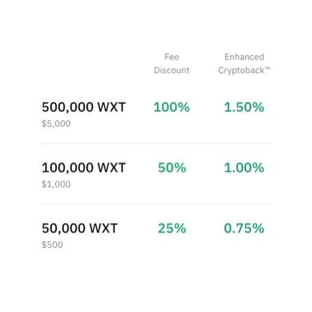 Avantages token Wirex et cashback avec la carte