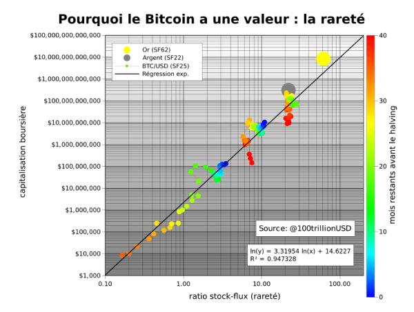 Ratio stock-flux et capitalisation du bitcoin
