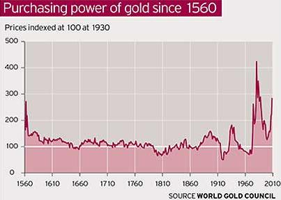 Pouvoir d'achat de l'or depuis 1560