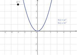 Courbe quadratique