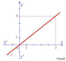 Courbe linéaire