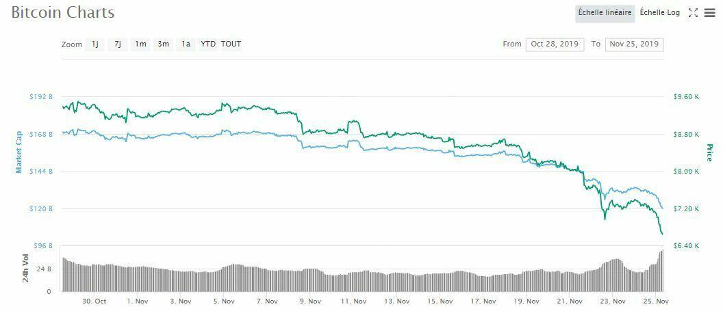 Prix Bitcoin BTC chute novembre 2019