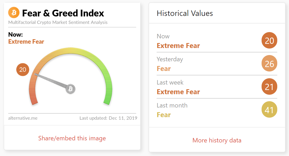 Bitcoin - Fear and Greed Index