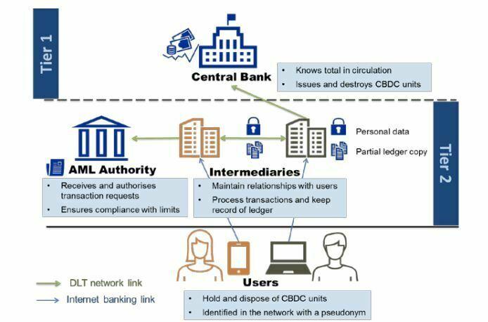 BCE monnaie numérique anonymat