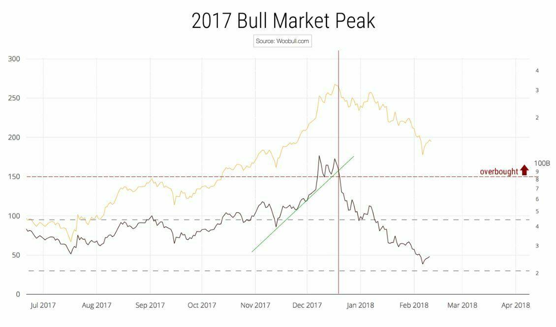 bulle bitcoin 2017 indicateur nvt signal