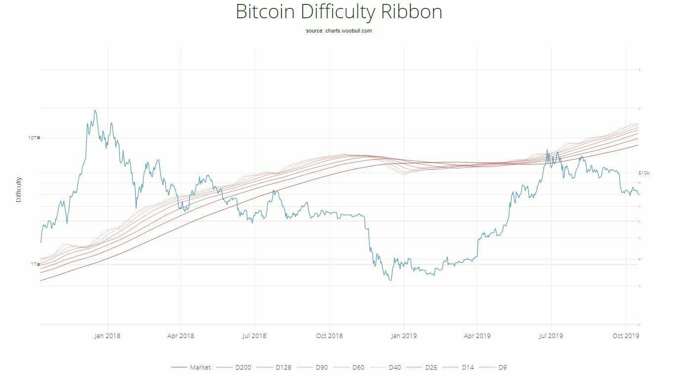 compression ruban difficulté novembre 2018 prix bitcoin
