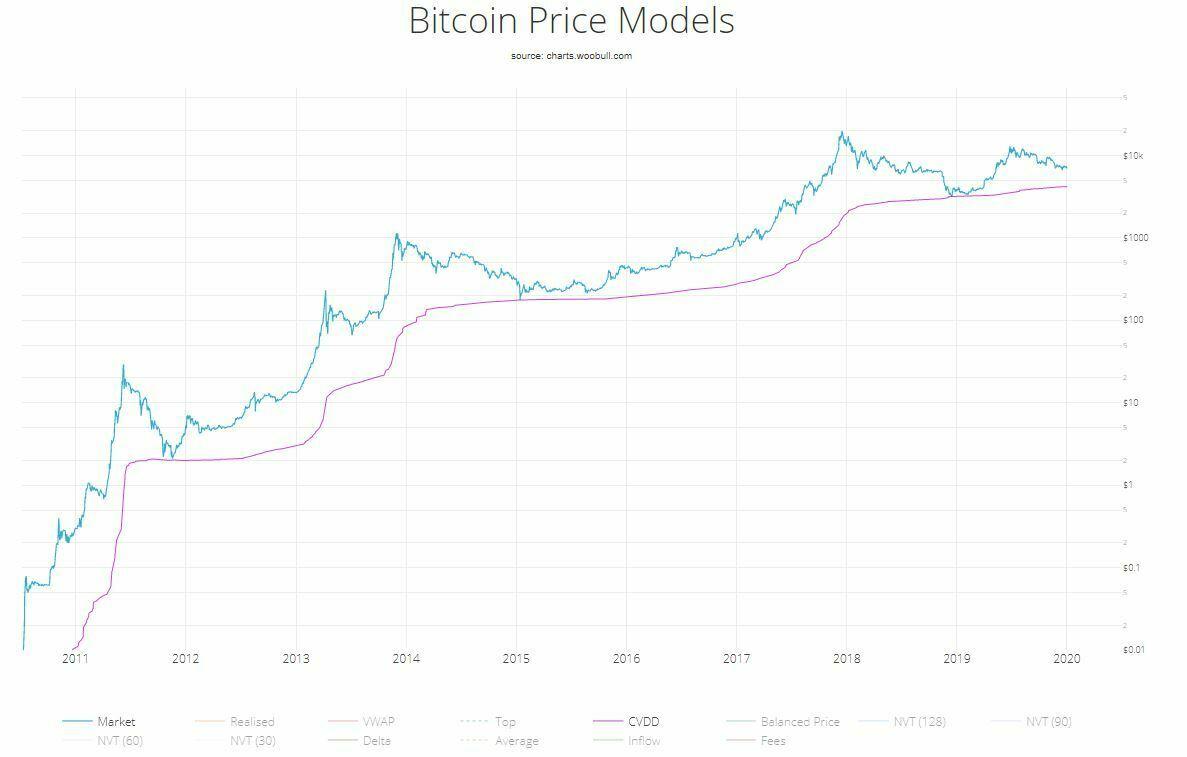 cvdd indicateur prix bitcoin