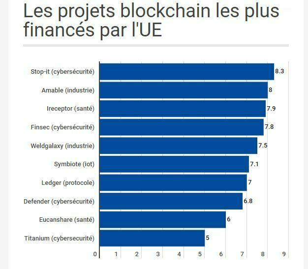Financements UE projets