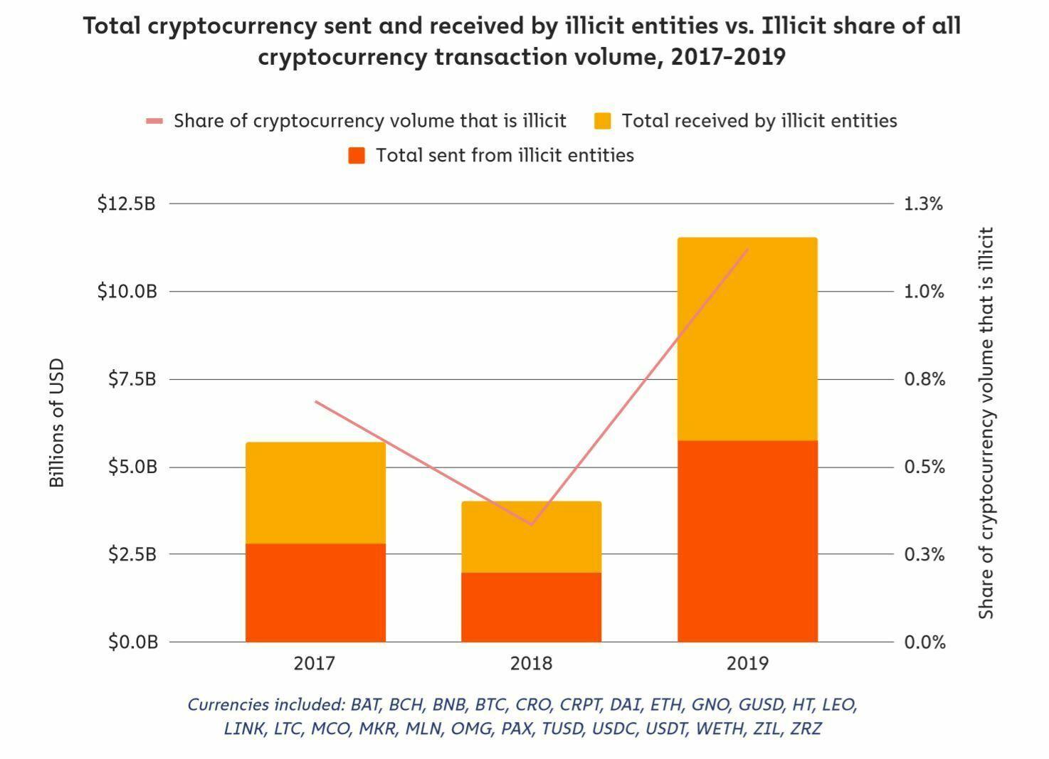 Histrogramme montrant le total des cryptomonnaies envoyées et reçues par des entités illicites de 2017 à 2019.