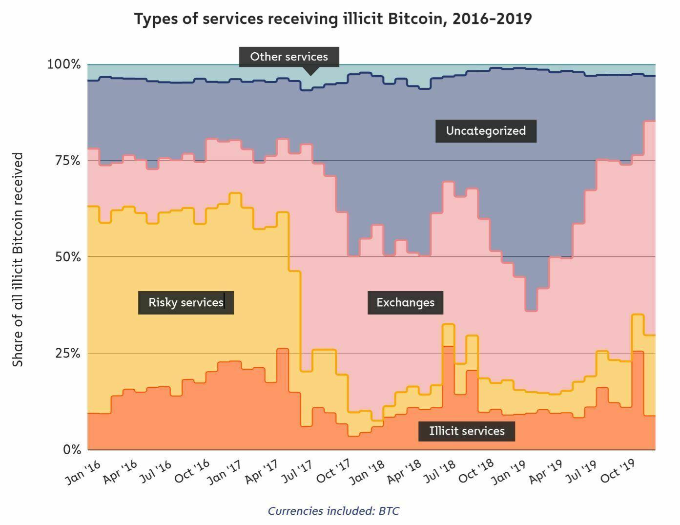 Graphique en aire compilé 100% illustrant les différents types de service utilisé pour recevoir des Bitcoins illicits entre 2016 et 2019