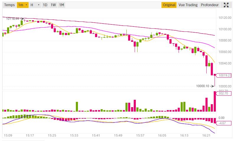 Bitcoin 10k Binance