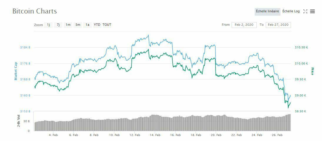 Marchés cours prix du Bitcoin BTC
